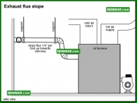 0839 Exhaust Flue Slope - Heating - Oil Furnaces