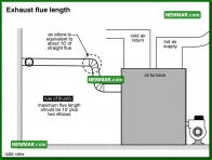0841 Exhaust Flue Length - Heating - Oil Furnaces