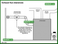 0842 Exhaust Flue Clearances - Heating - Oil Furnaces