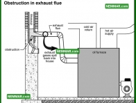 0843 Obstruction in Exhaust Flue - Heating - Oil Furnaces