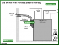 0844 Mid Efficiency Oil Furnace Sidewall Vented - Heating - Oil Furnaces