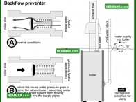 0857 Backflow Preventer - Heating - Controls