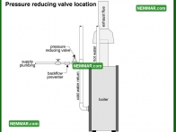 0858 Pressure Reducing Valve Location - Heating - Controls