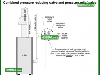 0862 Combined Pressure Reducing Valve Pressure Relief Valve - Heating - Controls