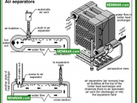 0866 Air Separators - Heating - Controls