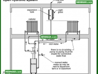 0874 Open Hydronic System - Heating - Distribution Systems
