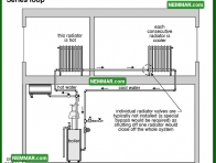 0876 Series Loop - Heating - Distribution Systems