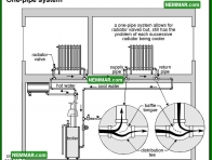 0877 One Pipe System - Heating - Distribution Systems