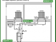 0878 Two Pipe System Direct Return - Heating - Distribution Systems