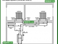 0879 Two Pipe System Reverse Return - Heating - Distribution Systems