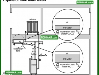 0881 Expansion Tank Water Levels - Heating - Distribution Systems