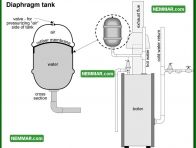 0884 Diaphragm Tank - Heating - Distribution Systems