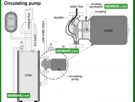 0885 Circulating Pump - Heating - Distribution Systems