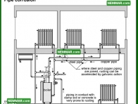 0888 Pipe Corrosion - Heating - Distribution Systems