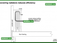 0890 Covering Radiators Reduces Efficiency - Heating - Distribution Systems