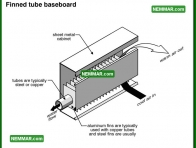 0892 Finned Tube Baseboard - Heating - Distribution Systems