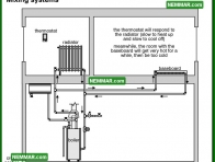 0894 Mixing Systems - Heating - Distribution Systems