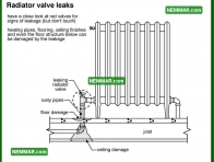 0896 Radiator Valve Leaks - Heating - Distribution Systems
