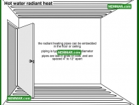 0898 Hot Water Radiant Heat - Heating - Distribution Systems