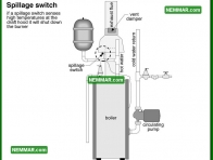 0902 Spillage Switch - Heating - Distribution Systems
