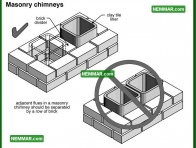 0957 Masonry Chimneys - Heating - Chimneys
