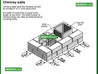 0960 Chimney Walls - Heating - Masonry Chimneys