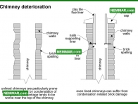 0968 Chimney Deterioration - Heating - Masonry Chimneys