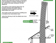 0975 Chimney Leaning Above Roof Line - Heating - Masonry Chimneys