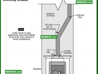 0976 Chimney Offsets - Heating - Masonry Chimneys