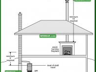 0978 Chimney Height Above Appliance - Heating - Masonry Chimneys