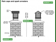0983 Rain Caps and Spark Arresters - Heating - Masonry Chimneys