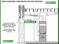 0987 Vent Connector Extends Too Far Into Chimney - Heating - Masonry Chimneys