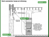 0988 Vent Connector Loose at Chimney - Heating - Masonry Chimneys