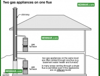 0993 Two Gas Appliances on One Flue - Heating - Masonry Chimneys