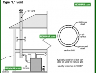 0996 Type L Vent - Heating - Metal Chimneys or Vents