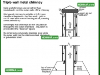 0998 Triple Wall Metal Chimney - Heating - Metal Chimneys or Vents