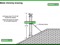 1001 Metal Chimney Bracing - Heating - Metal Chimneys or Vents