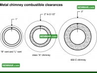 1002 Metal Chimney Combustible Clearances - Heating - Metal Chimneys or Vents