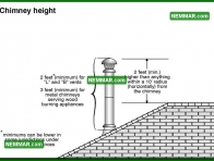1006 Chimney Height - Heating - Metal Chimneys or Vents