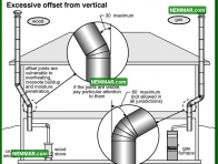1007 Excessive Offset from Vertical - Heating - Metal Chimneys or Vents
