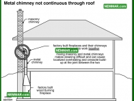 1008 Metal Chimney Not Continuous Through Roof - Heating - Metal Chimneys or Vents