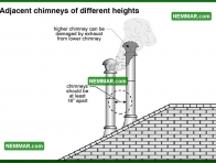 1009 Adjacent Chimneys of Different Heights - Heating - Metal Chimneys or Vents