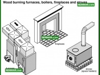 1011 Wood Burning Furnaces Boilers Fireplaces and Stoves - Heating - Wood Heating