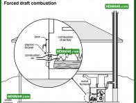 1017 Forced Draft Combustion for Wood Furnace - Heating - Furnaces and Boilers