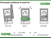 1025 Thermostat Conditions to Watch for - Heating - Furnaces and Boilers