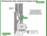 1037 Chimney Liners Required Fireplace Inserts - Heating - Wood Stoves Space Heaters