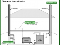1053 Clearance from Oil Tanks - Heating - Wood Stoves Space Heaters