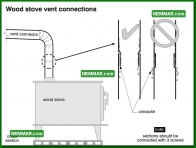 1055 Wood Stove Vent Connections - Heating - Wood Stoves Space Heaters