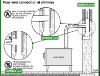 1057 Poor Vent Connection at Chimney - Heating - Wood Stoves Space Heaters