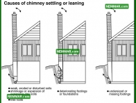 1066 Causes of Chimney Settling or Leaning - Heating - Wood Burning Fireplaces